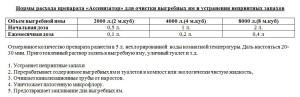 Ассенизатор - нормы расхода